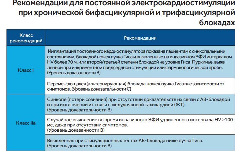 Показания для имплантации кардиостимулятора при неполных атрио-вентрикулярных блокадах (двух и трех пучковых)