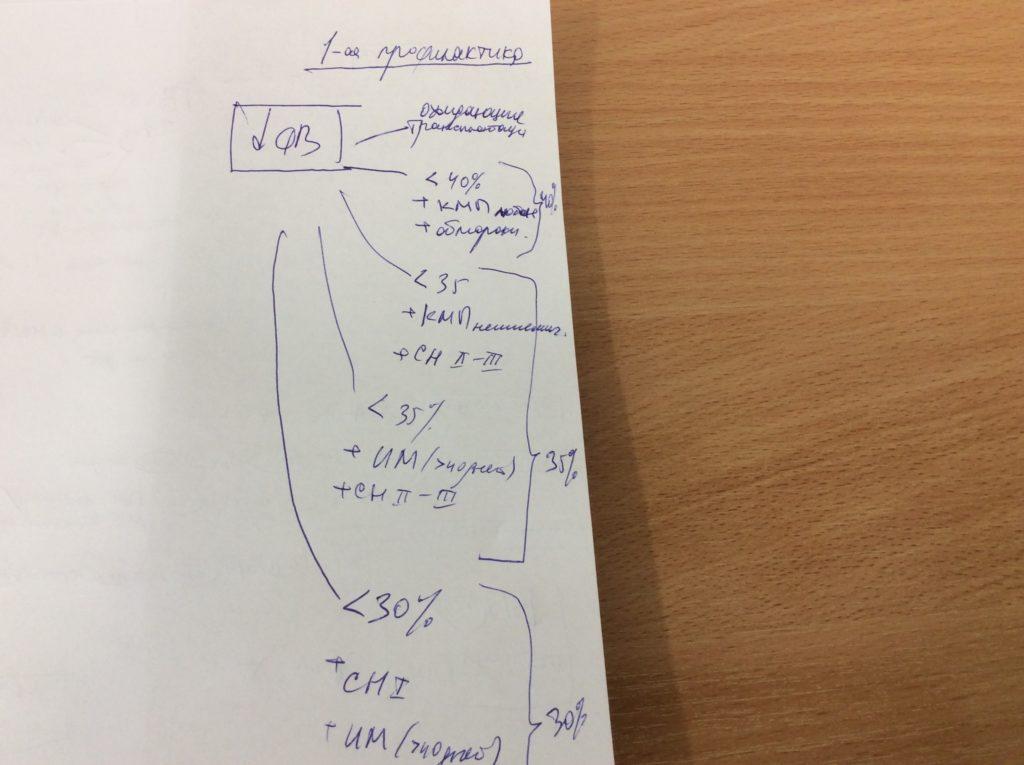 ИКД при первичной профилактике ВСС