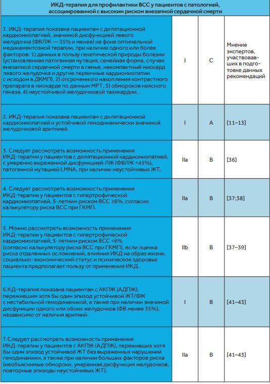 Показания при редких состояниях для ИКД
