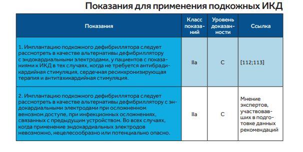показания: подкожные ИКД