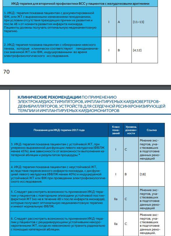 Показания для ИКД в качестве вторичной профилактики.