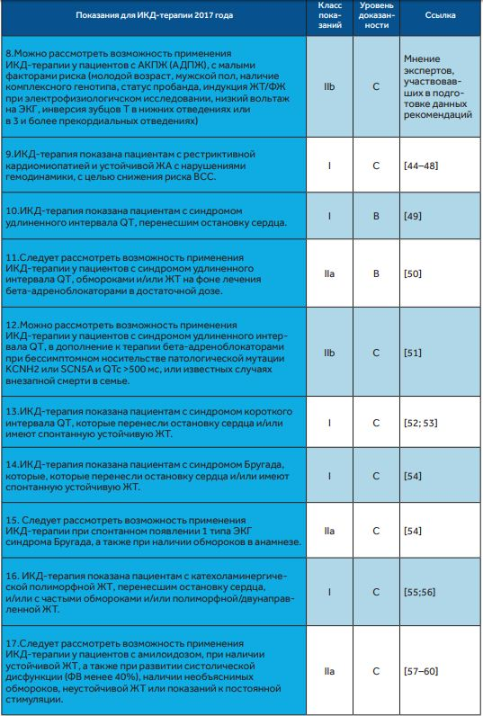 показания для ИКД при редких состояниях